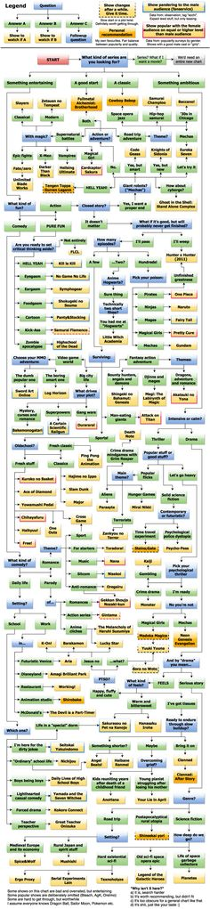 Anime Recommendation Chart for Beginners