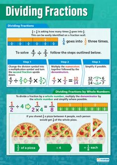 Dividing Fractions Poster