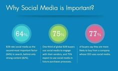 Why #social_media is important ? | SEO and Social Media Marketing | P ...
