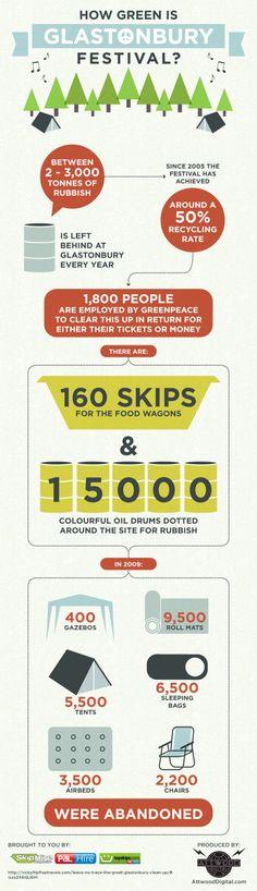 How Green Is Glastonbury Festival? Infographic