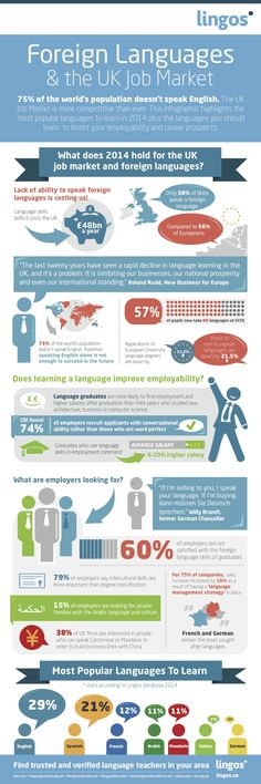 Educational infographic & data visualisation Educational infographic : Foreign Languages And The UK Job Market Infographic Description Marketing Jobs, English Lessons, Learn English, Cultural Competence, Tools For Teaching, Branding, Free Infographic, France, Data Visualization