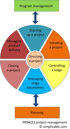 PMBOK vs PRINCE2 vs Agile project management