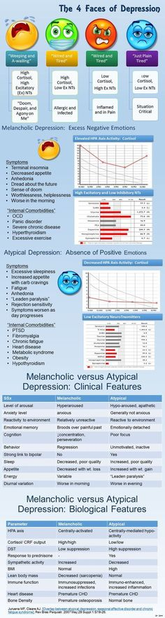 Depression Infographic | #EFT is a powerful way to reduce depression and works without drugs www.eftvideotutor......
