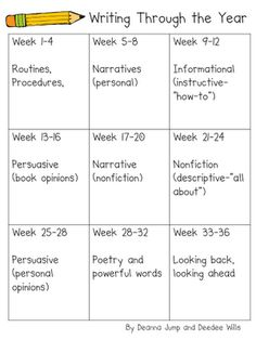 Writing- Mrs. Wills Kindergarten: Writer's Workshop Update...Writing Through the Year