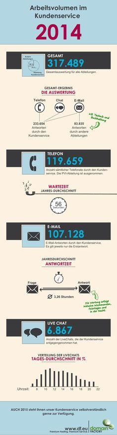Kundenservice in Zahlen bei domainfactory im Jahr 2014