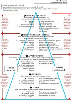La pyramide de Maslow - Hacked By Sneaky Self Development, Personal Development, Coaching Personal, Material Didático, Miracle Morning, Word Design, Positive Attitude, Self Improvement, Affirmations