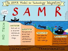 School Tech Integration! SAMR model: Substitute, Augment, Modify, Redefine (via learning maker)