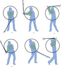 Kuvahaun tulos haulle golf swing theory