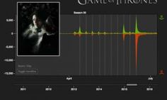 """Computer algorithms predict next who will die in 'Game of Thrones',Computer algorithms predict next characters to be eliminated in """"Game of ... for Sea.."""