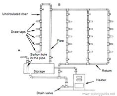 Basic+Sprinkler+System | Figure 1 4. Circulating Hot Water System