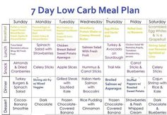 Creating a healthy and tasty menu can be quite difficult when you're on the go, it's even harder for a person who's trying to count carbs to lose weight. Below is a 7 day low carb menu plan that will start you on your journey to a slimmer you.   Other than watching your carb ...