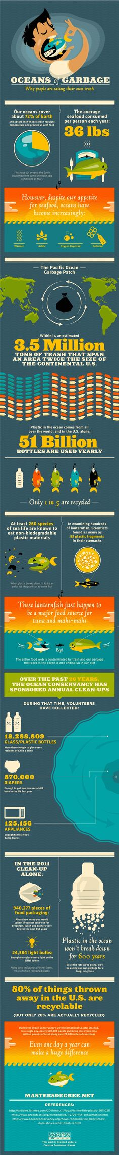 Why are people eating their own trash? Great Pacific Ocean Garbage Patch Infographic If the fish eat the plastic is it ok if you eat the fish. Ocean Garbage Patch, Great Pacific Garbage Patch, Ocean Pollution, Plastic Pollution, Save Our Oceans, Marine Conservation, Marine Biology, People Eating, Environmental Science