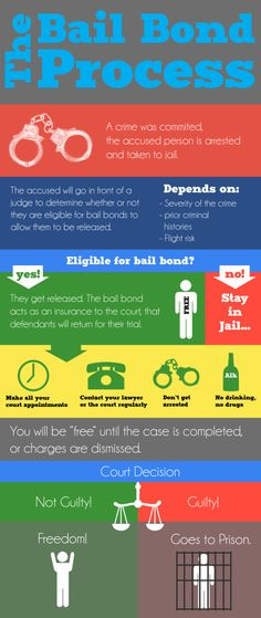 Wonder how bail works? Just for you, the #BailBond Process