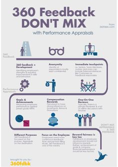 How 360 Feedback are different from Performance Reviews. An info graphic by 360Fdbk and GroSum