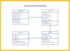 Er Diagram Of School Management System Free Download Project