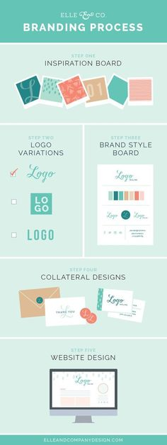 40 Ways to use Adobe Illustrator by the magnificent Elle & Company Design branding  process infographic