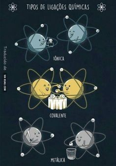 Types of Chemical Bonds von wirdou - Bildung Ideen Chemistry Lessons, Science Memes, Science Chemistry, Physical Science, Science Lessons, Science Education, Chemistry Humor, Science Pics, Chemistry Posters