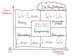 Gewinnen und verlieren, je nachdem.... Gefunden auf der Pinwand von Peter Kleinau, durch Päda.logics!, Beratungen im pädagogischen und sozialen Berufsfeld: www.paeda-logics.ch oder www.facebook.com/paeda.logics