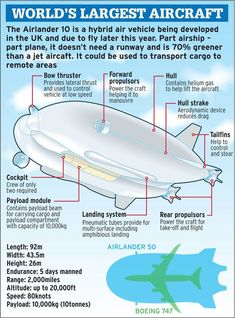 Airlander 10 is the world's largest aircraft - but nobody can take it seriously (for obvious reasons) - Mirror Online Spaceship Concept, Concept Ships, Cargo Aircraft, Military Aircraft, Transportation Industry, Transportation Design, Flying Vehicles, Engineering Projects, Weird Science