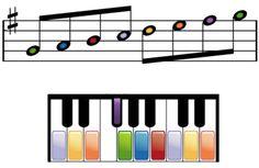 Cómo leer partituras para piano: Toque la escala para piano en sol mayor