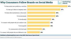 La clé d'une bonne stratégie Social Media ? La diversité des contenus publiés ! Social Media Branding, Social Media Marketing, Digital Marketing, Company News, Marketing Communications, Why Do People, Natural Disasters, Public Relations, Positivity