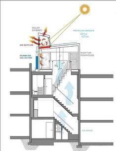 Meridian View Rowhouse has Solar Chimney which draws air, vents heat, lets in light. House also has flexible open spaces