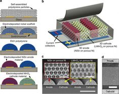 New lithium-ion battery design that's 2,000 times more powerful, recharges 1,000 times faster = Diagram illustrating the University of Illinois' 3D anode/cathode fabrication