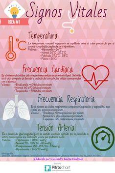 Infographics On Websites Medicine Notes, Medicine Student, Nursing Tips, Nursing Notes, Medical Science, Medical Care, Medical Anatomy, Vital Signs, Medical Terminology
