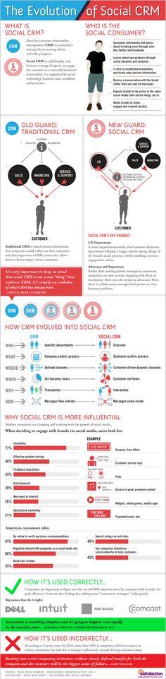 Infografía en inglés que muestra la evolución del Social CRM