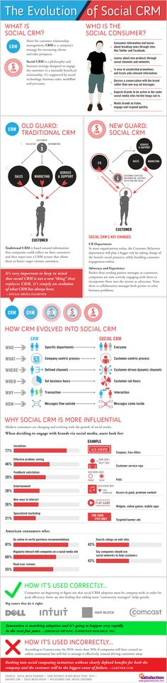 The Evolution of Social CRM