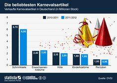 Die Grafik zeigt die Anzahl der verkauften Karnevasartikel in Deutschland. #statista #infografik