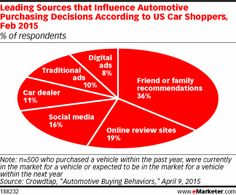 Millennials Go Mobile While in the Market for Automobiles http://www.emarketer.com/Article/Millennials-Go-Mobile-While-Market-Automobiles/1012377/2  #Millennials