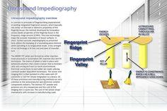 Sonavation, Inc.»Ultrasound impediography