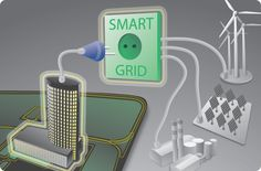 Global Smart Grid Wide Area Network Market to grow at a CAGR of 9.8% over the period 2014-2019.