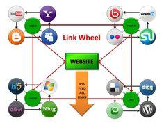 Link Wheel Web 2.0