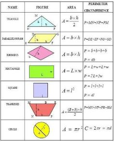 Common geometry formulas you can use to calculate the area, perimeter, and circumference of various plane figures. Common geometry formulas you can use to calculate the area, perimeter, and circumference of various plane figures. Memes 9gag, Area And Perimeter Formulas, Perimeter Of Shapes, Gcse Maths, Math College, Plane Figures, Math Formulas, Math Notebooks, Homeschool Math