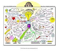 Thank You, Ilona van Houtum/  Mindmap inspiration - Seth Godin