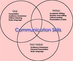 communication | Effective Communication Skills in Nursing Leadership
