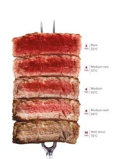 from Gourmet Living AugSep 2015 Grilled Steak Recipes, Grilling Recipes, Meat Recipes, Cooking Recipes, Burger Recipes, Meat Cooking Chart, Cooking The Perfect Steak, Le Diner, How To Cook Steak