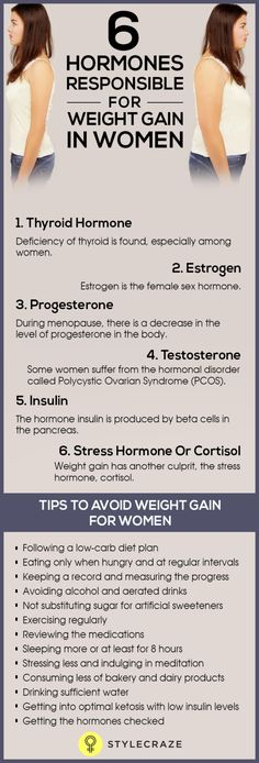 Women are more vulnerable to hormonal imbalance than men. Hormones affect women of all ages and it has a great impact on their biological cycle and daily life as well. But, how do hormones affect weight gain?