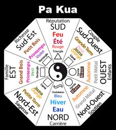 Afficher l'image d'origine Feng Shui Zones, Jardin Feng Shui, Couleur Feng Shui, Qigong, How To Plan, Devotional Quotes, Reiki, Witches, Statues