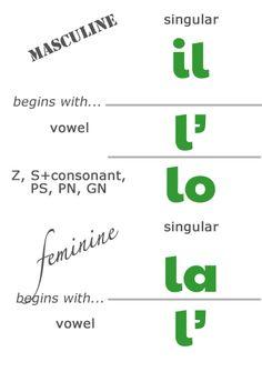 Italian basics: Singular Definite Articles: il, l', lo, la, l' from Via Optimae