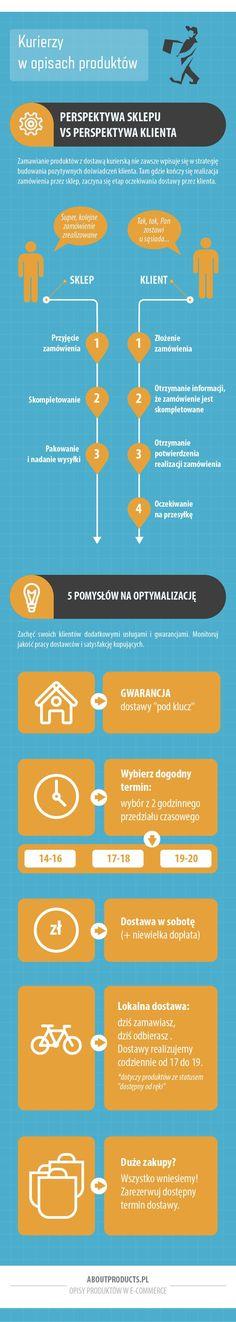 kurierzy w opisach produktów infografika logistyka e-commerce
