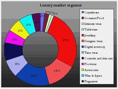 The luxury market is growing at a rapid pace in the India with a compounded annual growth of 25 per cent. Its present and future is endowed- estimated to be at US$4.76 billion, the luxury market in India is set to touch three times its current size at US$14.72 billion by 2015.