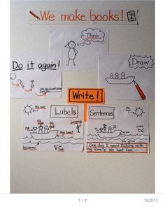 Love this chart to show all the elements of making booklets. Perfect for Units of Study.