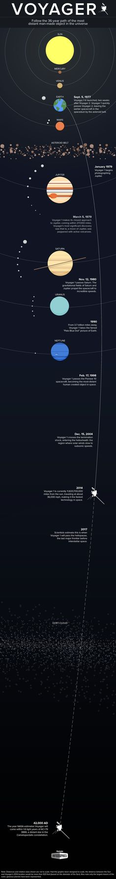Voyager 1's 36-year mission. #Astronomy