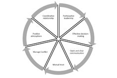 Agile Retrospectives exercise: The 12 Principles Ice