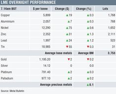 METALS MORNING VIEW Metals prices consolidate while they wait for developments in broader markets Gold News, Metal News, Metal Prices, Morning View, Gold Bullion, Tonne, Rebounding, Precious Metals