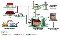 Biogas reactor diagram