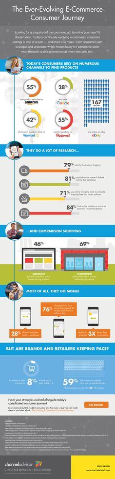 [Infographic] The Ever-Evolving E-Commerce Consumer Journey – ChannelAdvisor